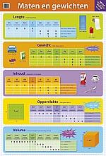 Educatieve poster Maten en gewichten